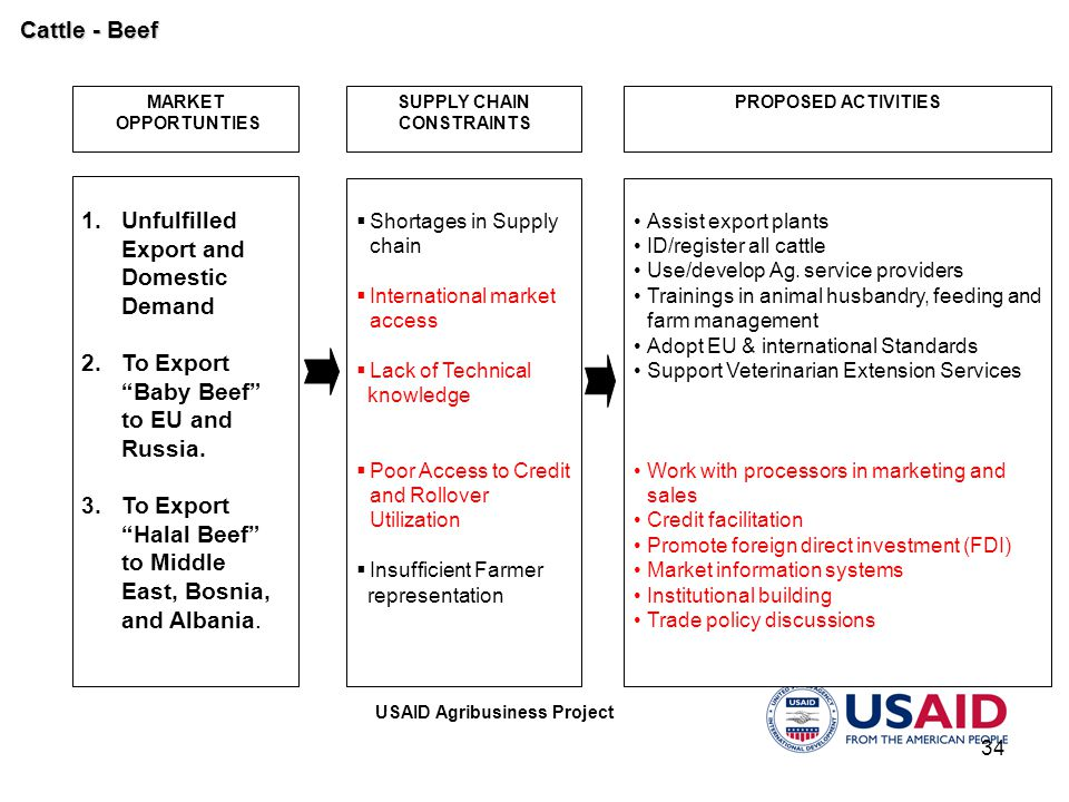"USAID Agribusiness Project 34 MARKET OPPORTUNTIES PROPOSED ACTIVITIES 1. 1.Unfulfilled Export and Domestic Demand 2. 2.To Export ""Baby Beef"" to EU and"