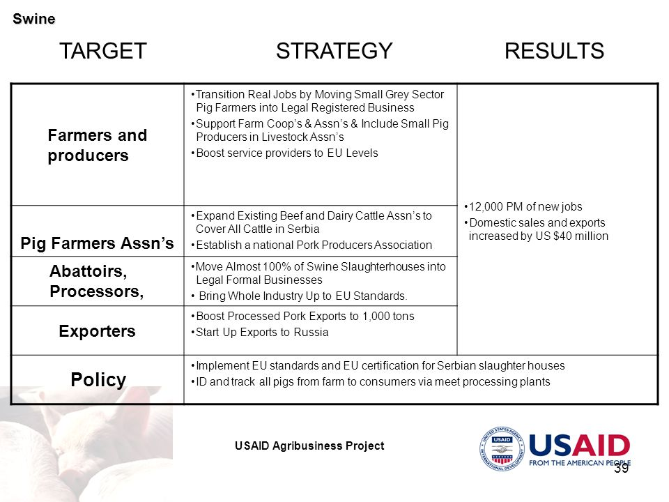 USAID Agribusiness Project 39 STRATEGYRESULTSTARGET Farmers and producers Transition Real Jobs by Moving Small Grey Sector Pig Farmers into Legal Registered Business Support Farm Coop's & Assn's & Include Small Pig Producers in Livestock Assn's Boost service providers to EU Levels 12,000 PM of new jobs Domestic sales and exports increased by US $40 million Pig Farmers Assn's Expand Existing Beef and Dairy Cattle Assn's to Cover All Cattle in Serbia Establish a national Pork Producers Association Abattoirs, Processors, Move Almost 100% of Swine Slaughterhouses into Legal Formal Businesses Bring Whole Industry Up to EU Standards.