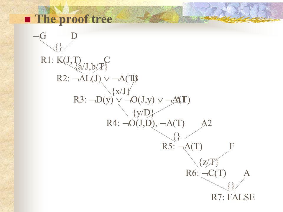 The proof tree GG D C B A1 A2 F A R1: K(J,T) R2:  AL(J)   A(T) R3:  D(y)   O(J,y)   A(T) R4:  O(J,D),  A(T) R5:  A(T) R6:  C(T) R7: FALSE {} {a/J,b/T} {x/J} {y/D} {} {z/T} {}
