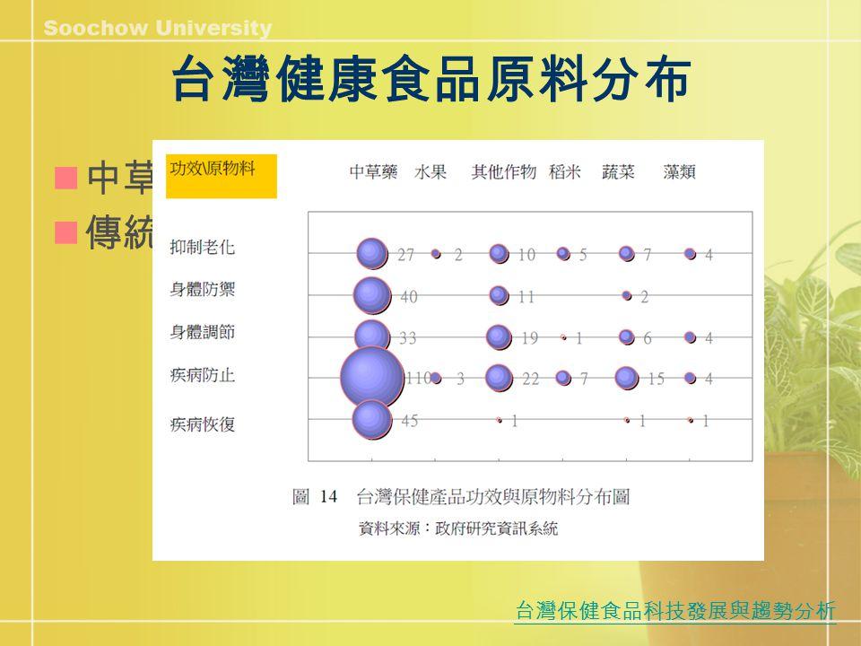 台灣健康食品原料分布 中草藥特別重要 傳統智慧結晶 台灣保健食品科技發展與趨勢分析
