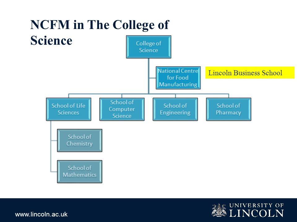 www.lincoln.ac.uk NCFM in The College of Science College of Science School of Life Sciences School of Chemistry School of Mathematics School of Computer Science School of Engineering School of Pharmacy National Centre for Food Manufacturing Lincoln Business School