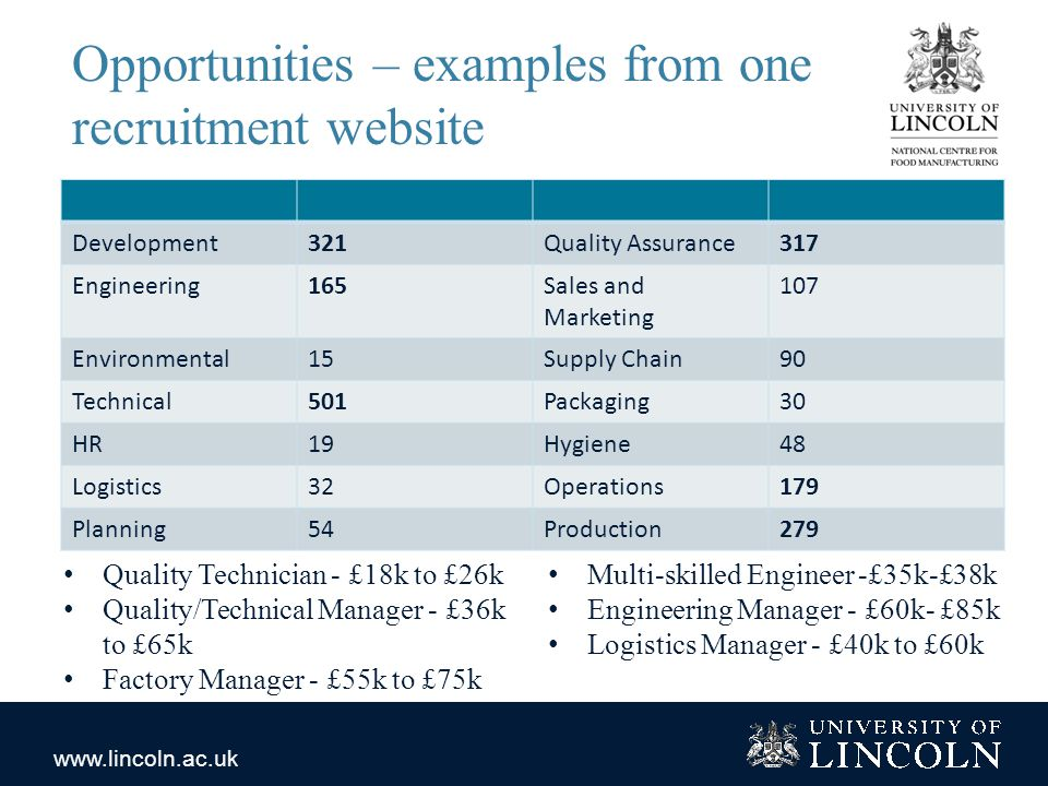 www.lincoln.ac.uk Opportunities – examples from one recruitment website Development321Quality Assurance317 Engineering165Sales and Marketing 107 Environmental15Supply Chain90 Technical501Packaging30 HR19Hygiene48 Logistics32Operations179 Planning54Production279 Quality Technician - £18k to £26k Quality/Technical Manager - £36k to £65k Factory Manager - £55k to £75k Multi-skilled Engineer -£35k-£38k Engineering Manager - £60k- £85k Logistics Manager - £40k to £60k