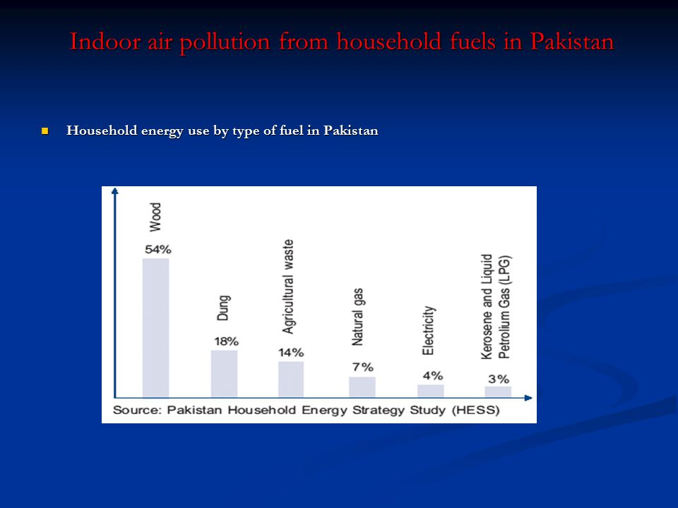 Indoor air pollution from household fuels in Pakistan Household energy use by type of fuel in Pakistan Household energy use by type of fuel in Pakista