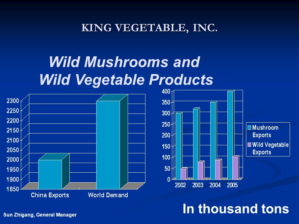 KING VEGETABLE, INC. Wild Mushrooms and Wild Vegetable Products In thousand tons Sun Zhigang, General Manager