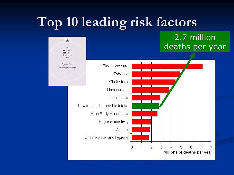 Top 10 leading risk factors 2.7 million deaths per year