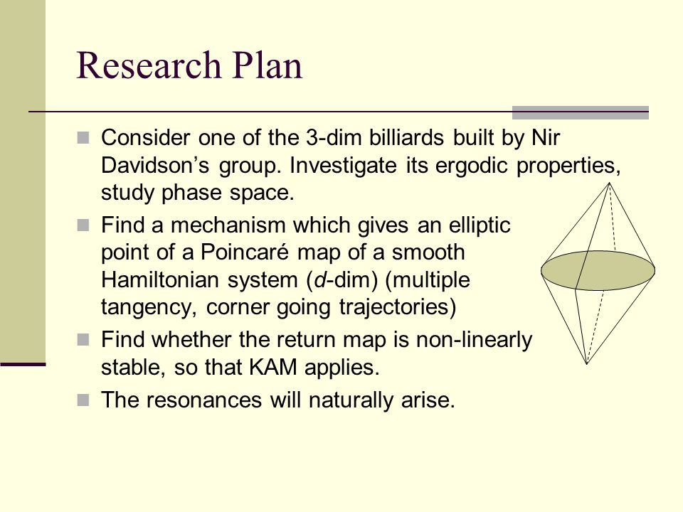 Research Plan Consider one of the 3-dim billiards built by Nir Davidson's group. Investigate its ergodic properties, study phase space. Find a mechani