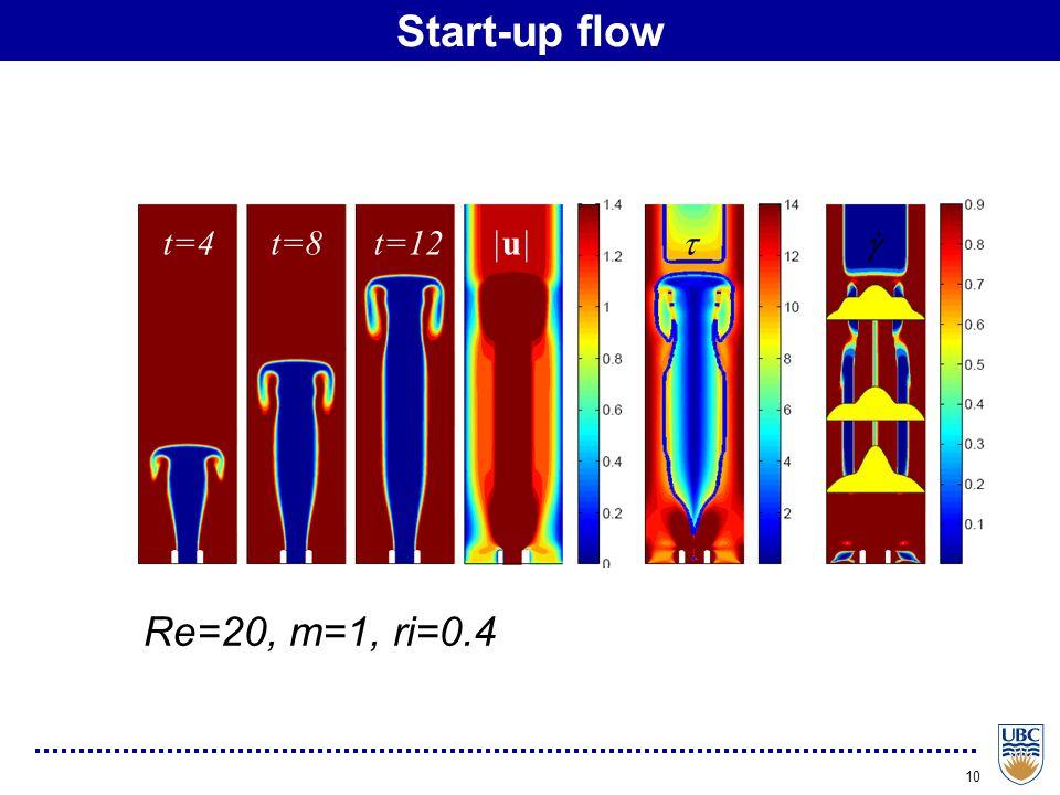 10 Start-up flow t=4t=8t=12|u||u| . Re=20, m=1, ri=0.4