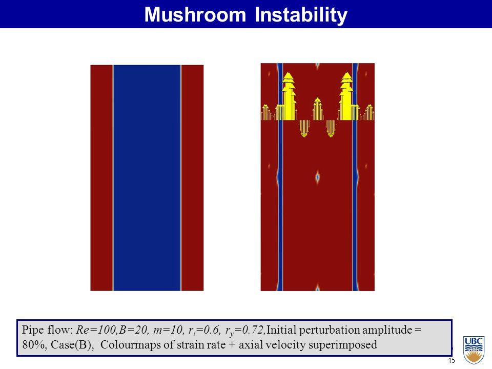 15 Mushroom Instability Pipe flow: Re=100,B=20, m=10, r i =0.6, r y =0.72,Initial perturbation amplitude = 80%, Case(B), Colourmaps of strain rate + axial velocity superimposed