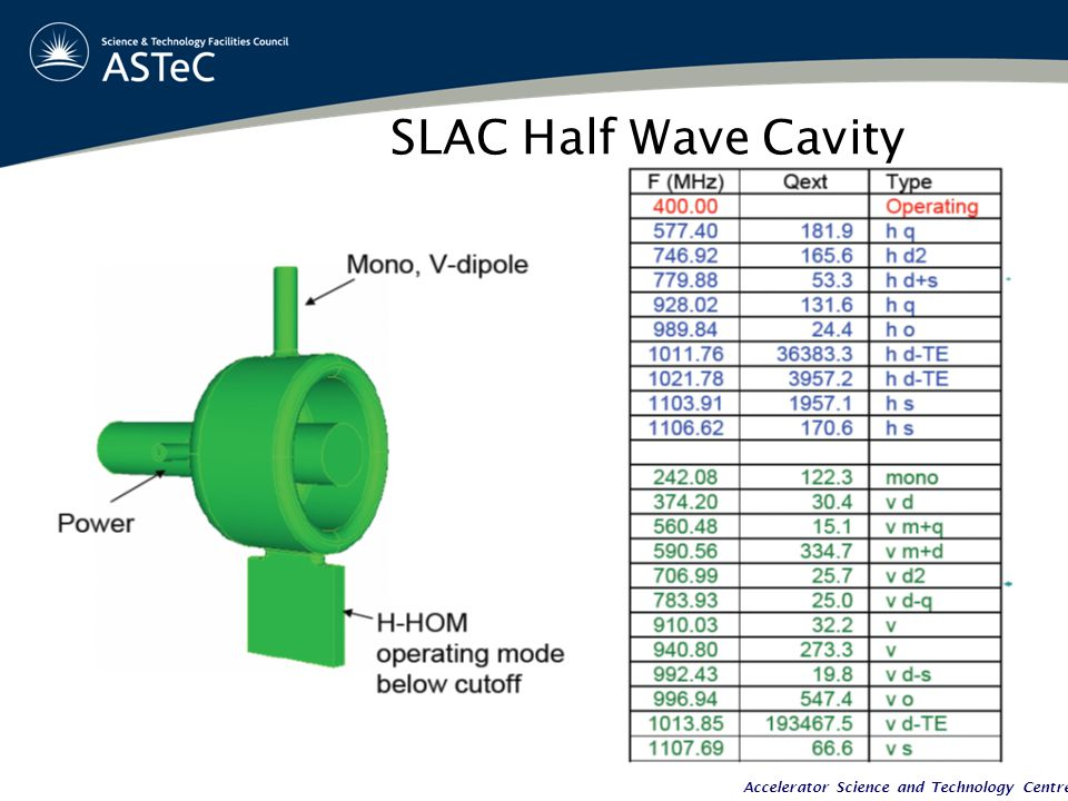 Accelerator Science and Technology Centre SLAC Half Wave Cavity