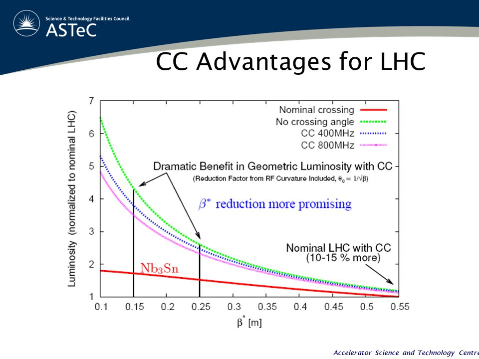 Accelerator Science and Technology Centre CC Advantages for LHC