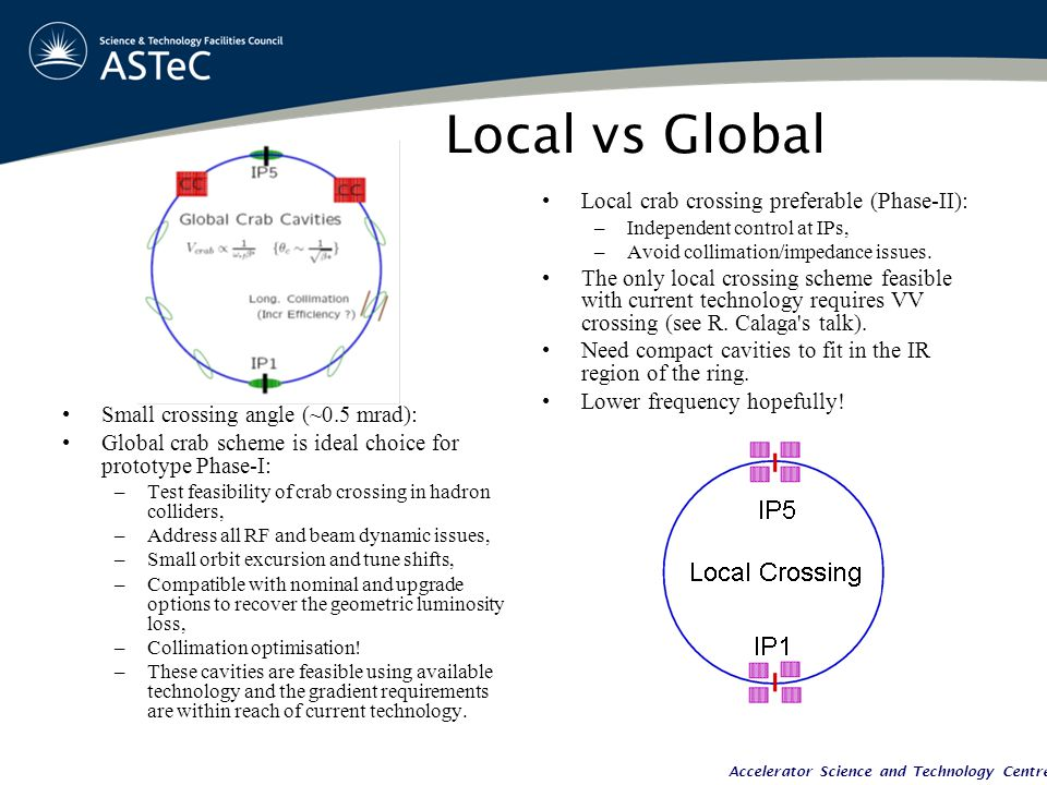 Accelerator Science and Technology Centre Local vs Global Small crossing angle (~0.5 mrad): Global crab scheme is ideal choice for prototype Phase-I: –Test feasibility of crab crossing in hadron colliders, –Address all RF and beam dynamic issues, –Small orbit excursion and tune shifts, –Compatible with nominal and upgrade options to recover the geometric luminosity loss, –Collimation optimisation.