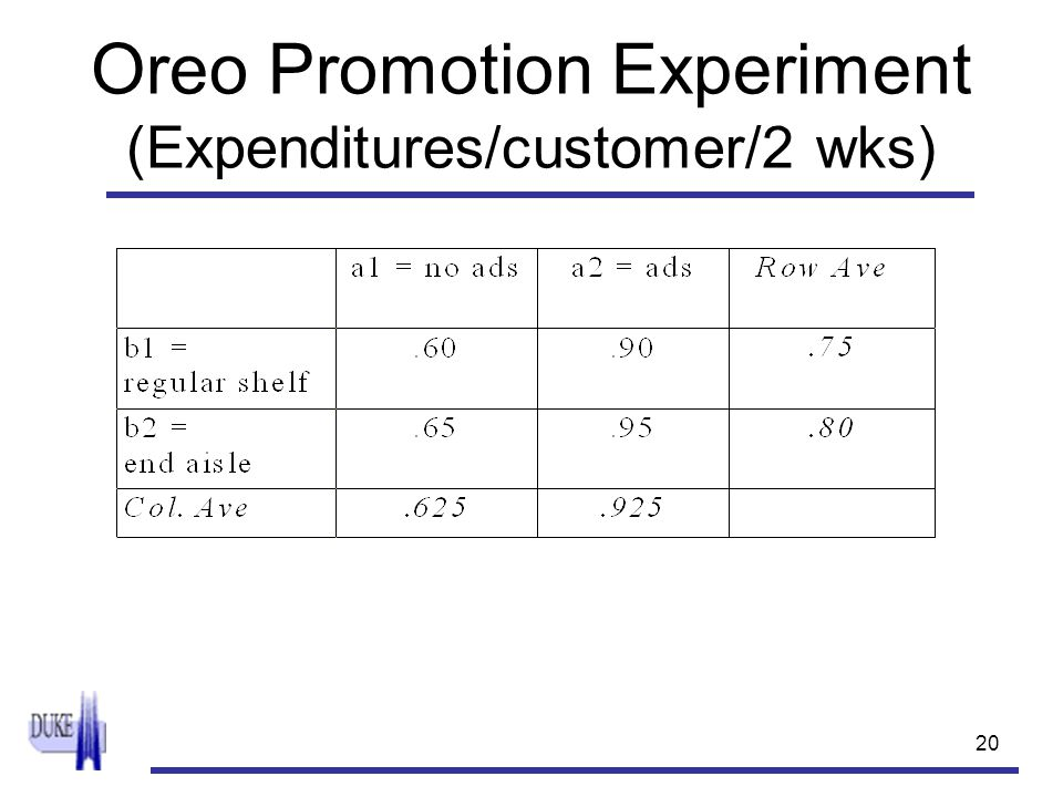 20 Oreo Promotion Experiment (Expenditures/customer/2 wks)