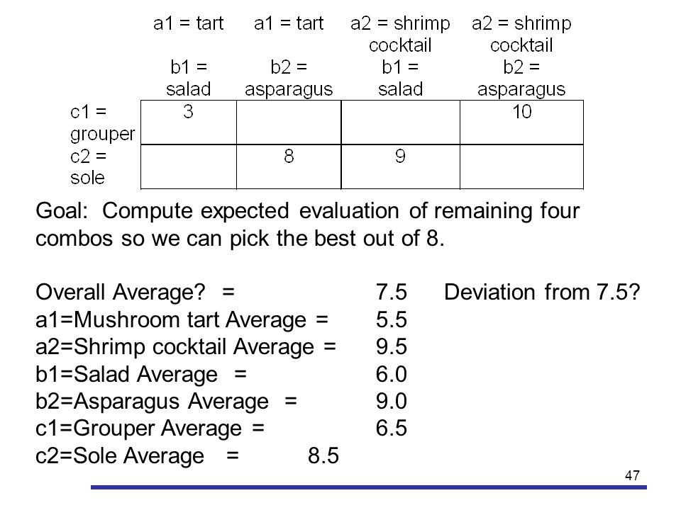 47 Goal: Compute expected evaluation of remaining four combos so we can pick the best out of 8. Overall Average? = 7.5Deviation from 7.5? a1=Mushroom