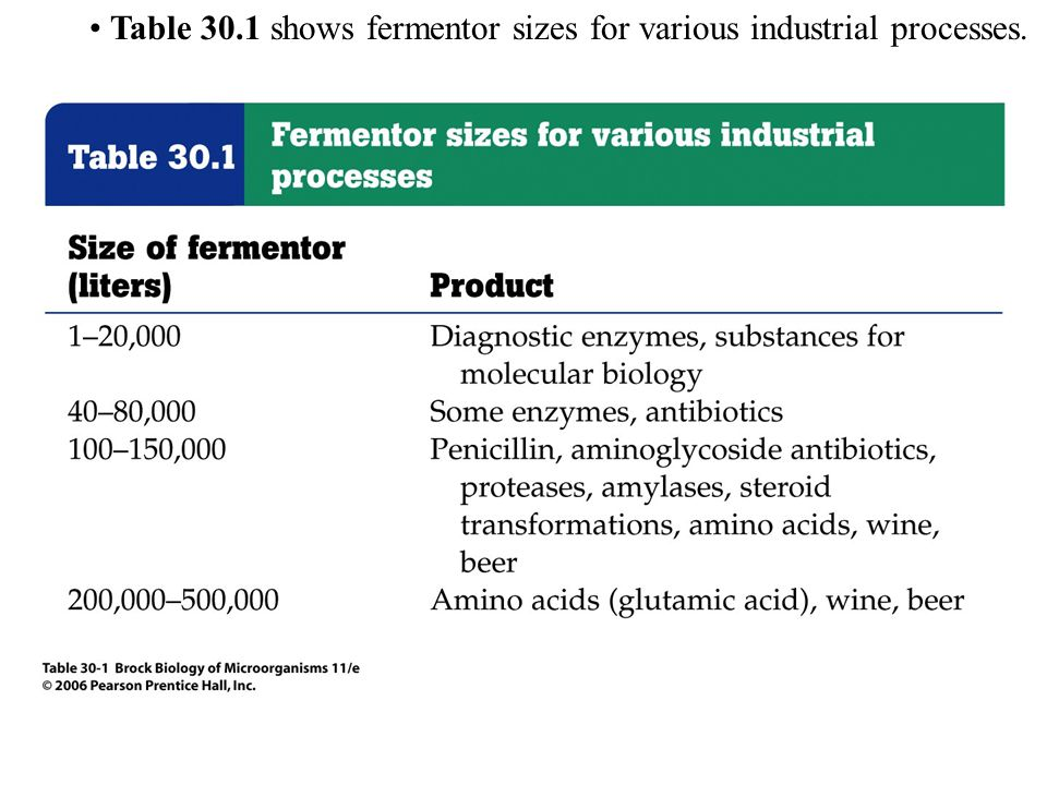 Table 30.1 shows fermentor sizes for various industrial processes.
