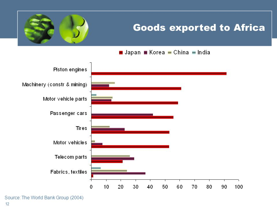 12 Goods exported to Africa Source: The World Bank Group (2004)