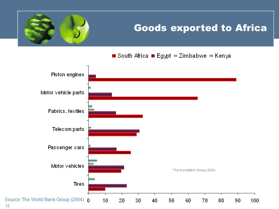 13 The World Bank Group (2004) Goods exported to Africa Source: The World Bank Group (2004)