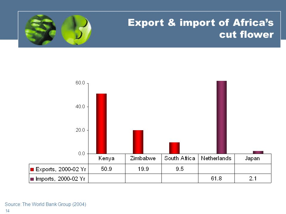14 Export & import of Africa's cut flower Source: The World Bank Group (2004)