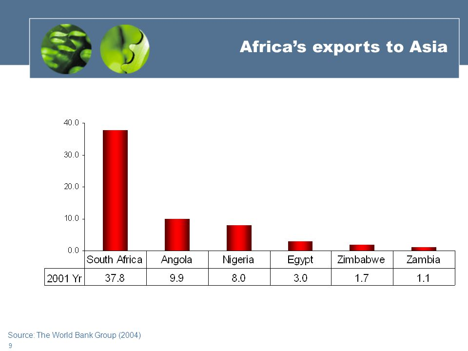9 Africa's exports to Asia Source: The World Bank Group (2004)