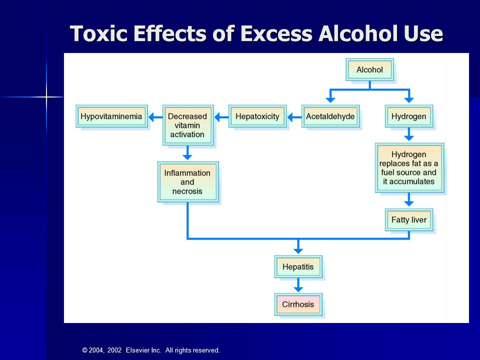 © 2004, 2002 Elsevier Inc. All rights reserved. Toxic Effects of Excess Alcohol Use