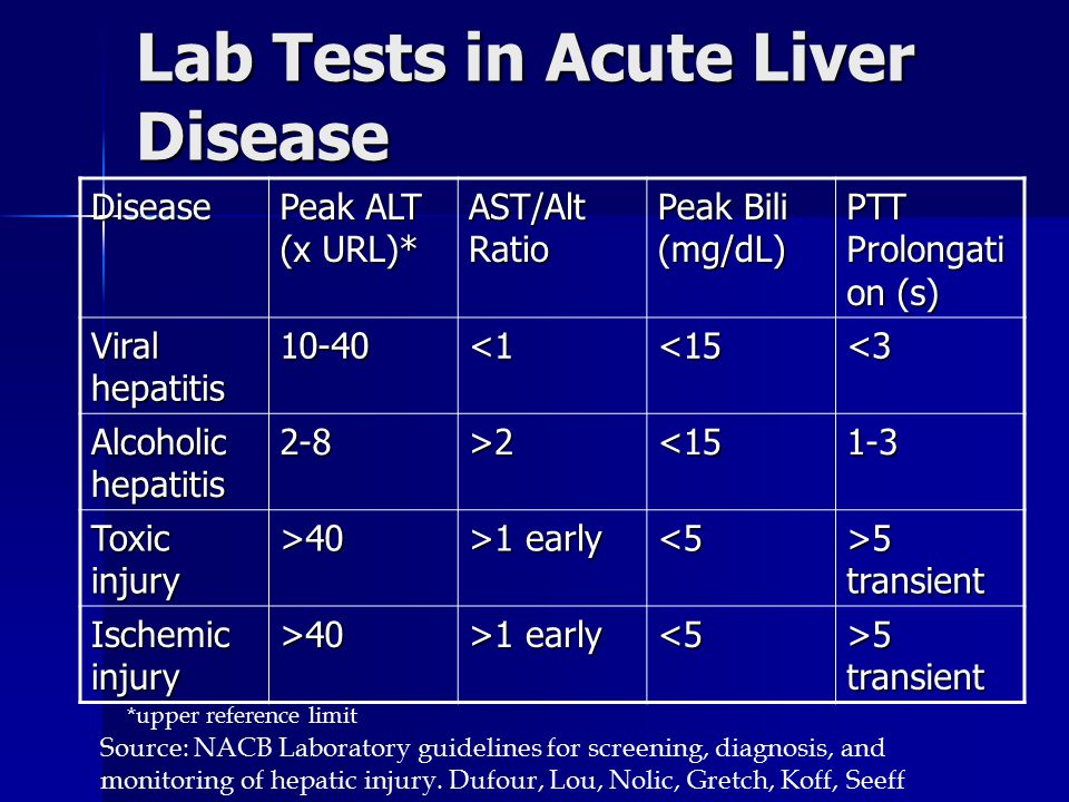 Lab Tests in Acute Liver Disease Disease Peak ALT (x URL)* AST/Alt Ratio Peak Bili (mg/dL) PTT Prolongati on (s) Viral hepatitis 10-40<1<15<3 Alcoholi