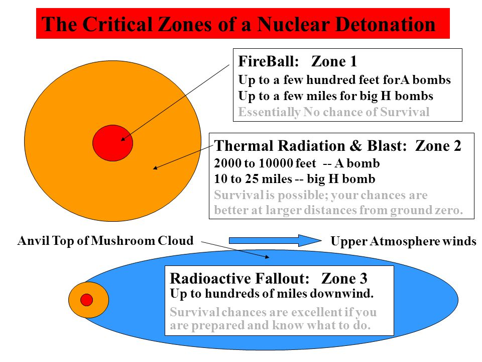FireBall: Zone 1 Up to a few hundred feet forA bombs Up to a few miles for big H bombs Essentially No chance of Survival Thermal Radiation & Blast: Zo
