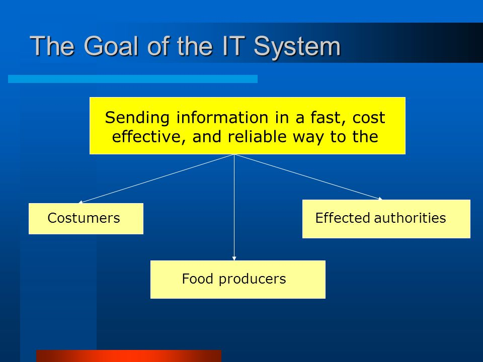 The Goal of the IT System Sending information in a fast, cost effective, and reliable way to the Costumers Food producers Effected authorities