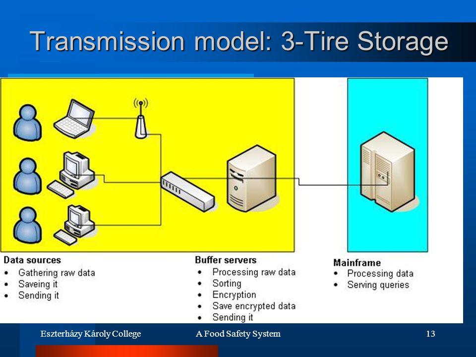 Eszterházy Károly CollegeA Food Safety System13 Transmission model: 3-Tire Storage