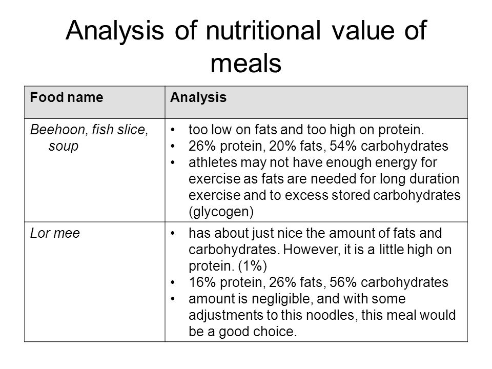 Analysis of nutritional value of meals Food nameAnalysis Beehoon, fish slice, soup too low on fats and too high on protein. 26% protein, 20% fats, 54%