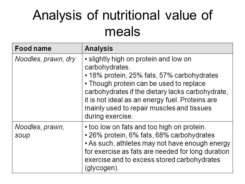 Analysis of nutritional value of meals Food nameAnalysis Noodles, prawn, dry slightly high on protein and low on carbohydrates.