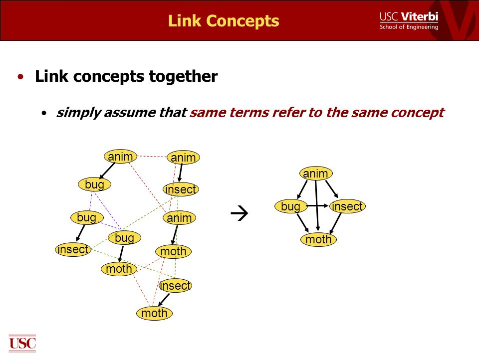 Link Concepts Link concepts together simply assume that same terms refer to the same concept anim bug anim insect  anim buginsect bug insect anim mot