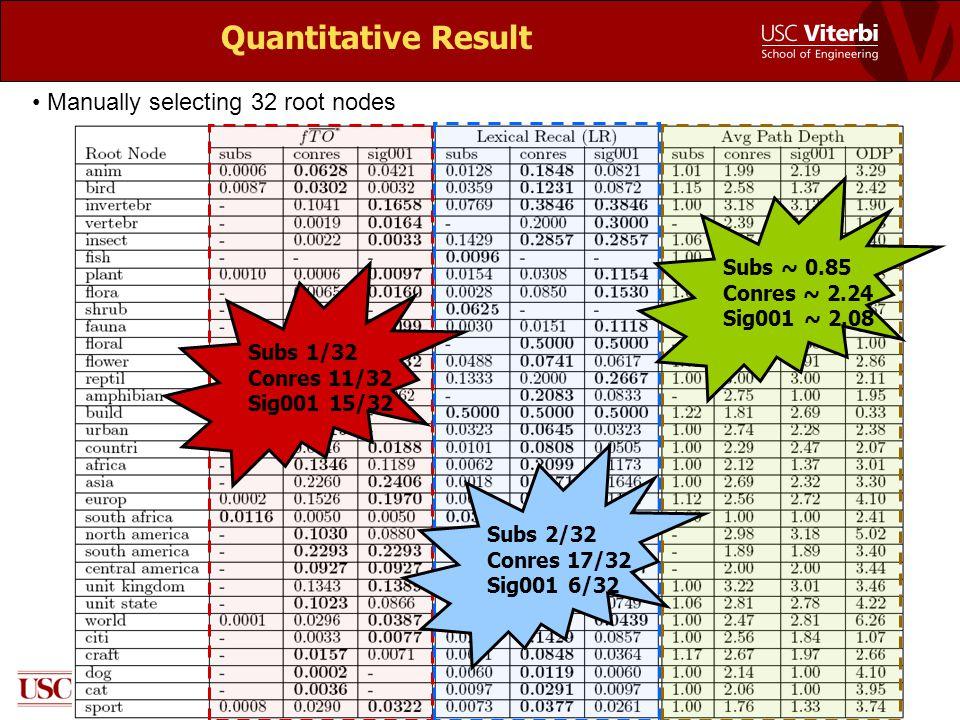 Quantitative Result Manually selecting 32 root nodes Subs 1/32 Conres 11/32 Sig001 15/32 Subs 2/32 Conres 17/32 Sig001 6/32 Subs ~ 0.85 Conres ~ 2.24 Sig001 ~ 2.08