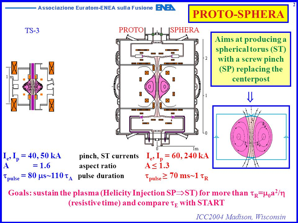 ICC2004 Madison, Wisconsin PROTO-SPHERA & Spheromaks (TS-3) 3 Two important requirements are different for the PROTO-SPHERA equilibria with respect to Flux-Core-Spheromaks like TS-3: 1)Tokamak-like safety factor profile of ST: q 0 ~0.94, q 95 ~2.6 at the edge 2)Strong jump of the surface averaged relaxation parameter =  0 between SP and ST  Helicity Injection (  ~35 m -1 inside SP,  ~10 m -1 inside ST) PROTO-SPHERA (R sph =0.35 m) has been designed in order to be as far as possible from the pure Spheromak  ST R sph ≤4.49 eigenvalue