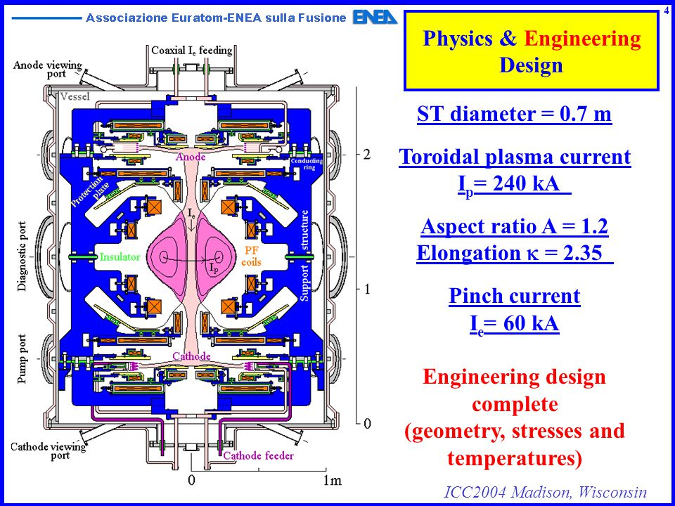 ICC2004 Madison, Wisconsin Physics & Engineering Design ST diameter = 0.7 m Toroidal plasma current I p = 240 kA Aspect ratio A = 1.2 Elongation  =