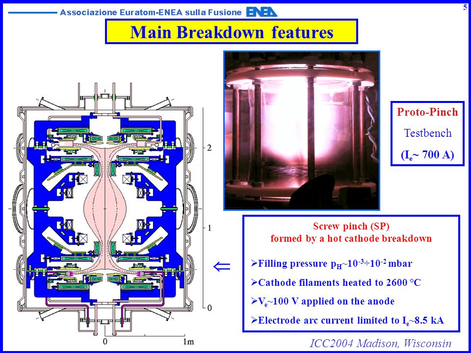 ICC2004 Madison, Wisconsin Main Breakdown features Screw pinch (SP) formed by a hot cathode breakdown  Filling pressure p H ~10 -3 ÷10 -2 mbar  Cath