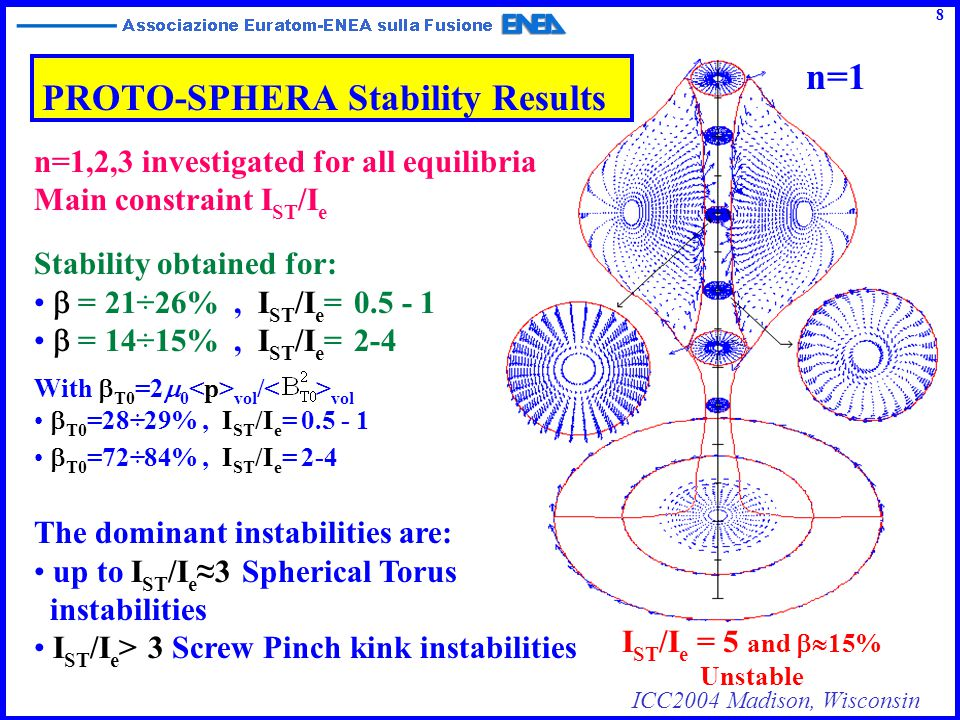 ICC2004 Madison, Wisconsin Results for axisymmetric stability (n=0) Instabilities growth rate for free boundary codes (vacuum contribution fully included) Mode numbers n=0, m=[-15,+15] 9 Pinch Magnetic Structure prevents n=0 Vertical ULART Drift PROTO-SPHERA n=0 stable for any scenarios up to R/a = 1.2  < 4 Ulart Magnetic Structure prevents Radial Pinch Drift