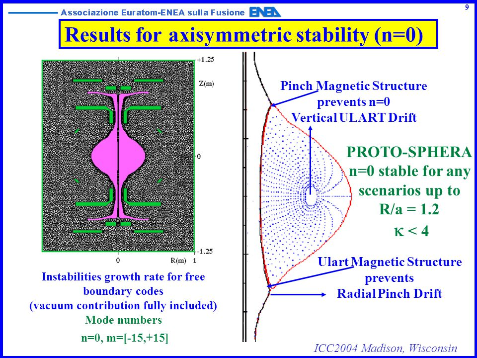 ICC2004 Madison, Wisconsin Theoretical work to be done 10  Investigation about the resistive MHD instabilities, in particular at the Screw Pinch / Spherical Torus interface Evaluation of the Helicity Injection efficency both from a macroscopic as well as a microscopic point of view
