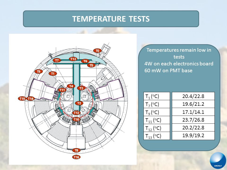 TEMPERATURE TESTS Temperatures remain low in tests 4W on each electronics board 60 mW on PMT base T 1 ( o C) T 7 ( o C) T 9 ( o C) T 11 ( o C) T 12 ( o C) T 13 ( o C) 20.4/22.8 19.6/21.2 17.1/14.1 23.7/26.8 20.2/22.8 19.9/19.2