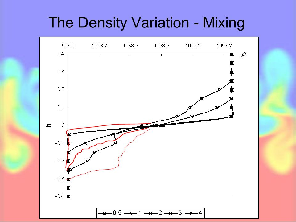 The Density Variation - Mixing