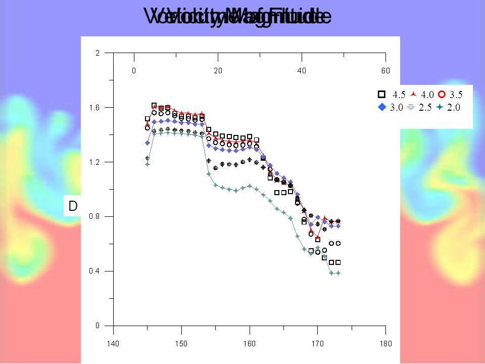 Volume of FluidVelocity MagnitudeVorticity Magnitude  4.5 4.0 3.5  3.0  2.5  2.0 D