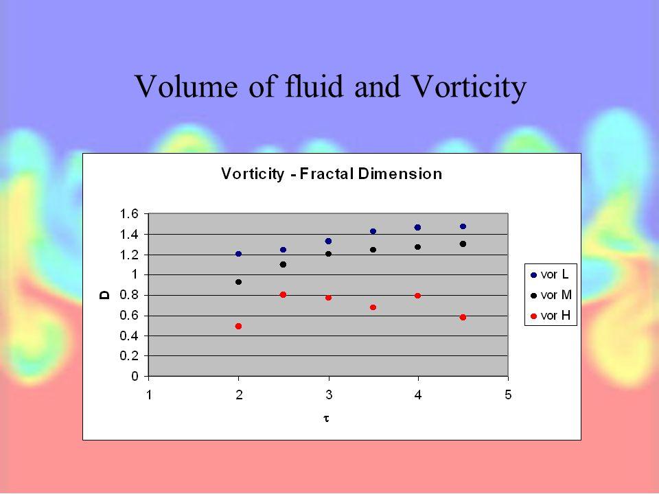 Fractal dimension by scalar values Mushroom