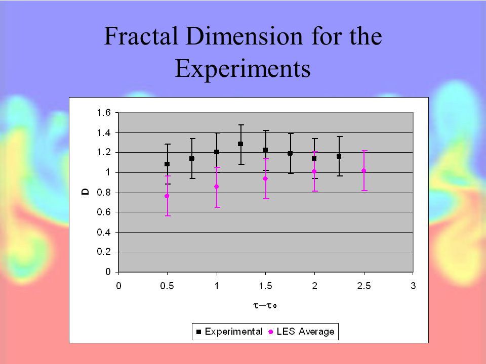 Fractal Dimension for the Experiments