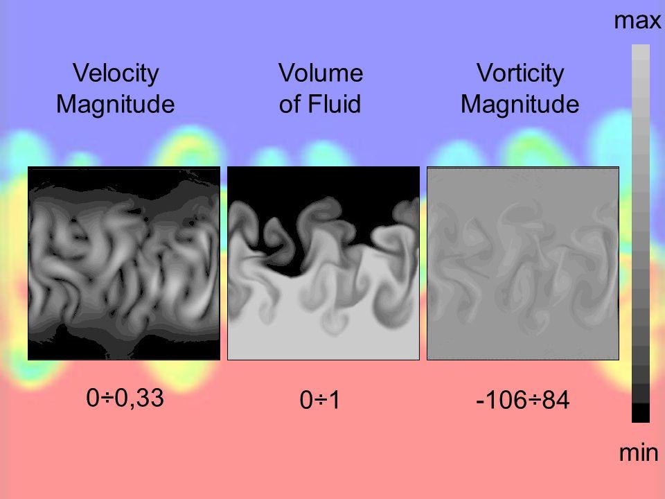 Velocity Magnitude Volume of Fluid Vorticity Magnitude 0÷1 0÷0,33 -106÷84 min max