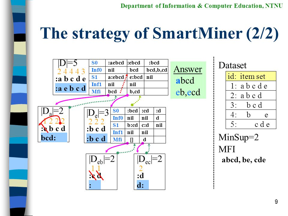 8 The strategy of SmartMiner (1/2) Department of Information & Computer Education, NTNU (b) SmartMiner Strategy SmartMiner takes advantages of the information from previous steps.