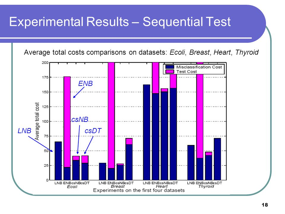18 Experimental Results – Sequential Test Average total costs comparisons on datasets: Ecoli, Breast, Heart, Thyroid LNB ENB csNB csDT