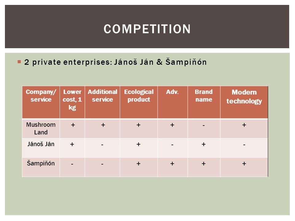  2 private enterprises: Jánoš Ján & Šampiňón COMPETITION Company/ service Lower cost, 1 kg Additional service Ecological product Adv.Brand name Modern technology Mushroom Land + +++-+ Jánoš Ján +-+-+- Šampiňón --++++