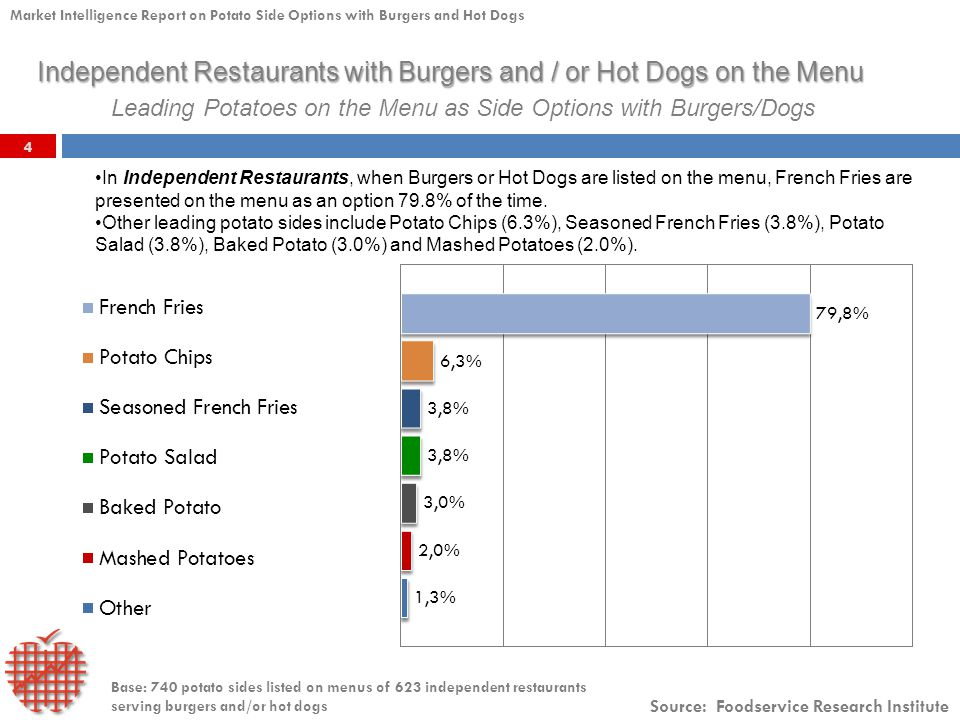 4 Source: Foodservice Research Institute Market Intelligence Report on Potato Side Options with Burgers and Hot Dogs Leading Potatoes on the Menu as Side Options with Burgers/Dogs In Independent Restaurants, when Burgers or Hot Dogs are listed on the menu, French Fries are presented on the menu as an option 79.8% of the time.
