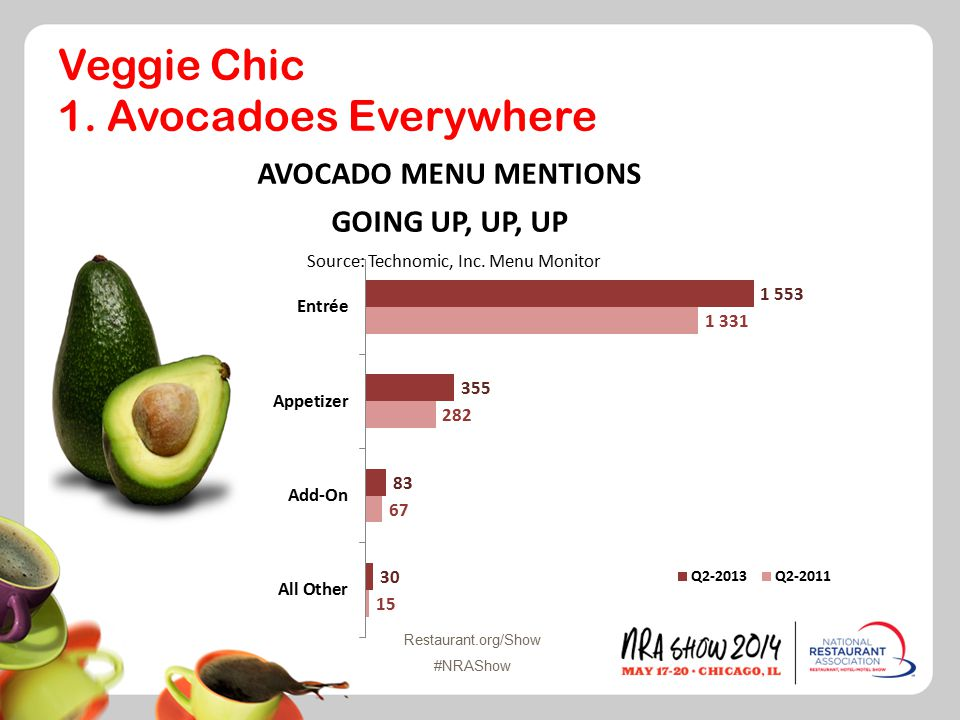 Restaurant.org/Show #NRAShow Veggie Chic 1. Avocadoes Everywhere Source: Technomic, Inc.