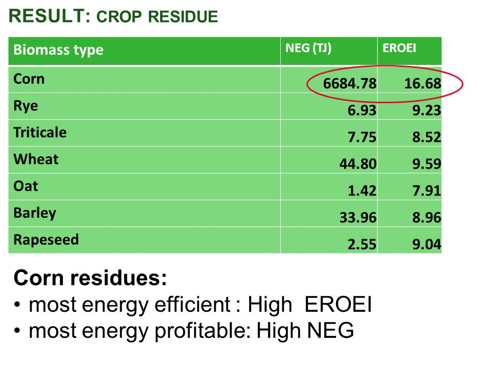 RESULT: CROP RESIDUE Biomass type NEG (TJ)EROEI Corn 6684.7816.68 Rye 6.939.23 Triticale 7.758.52 Wheat 44.809.59 Oat 1.427.91 Barley 33.968.96 Rapeseed 2.559.04 Corn residues: most energy efficient : High EROEI most energy profitable: High NEG