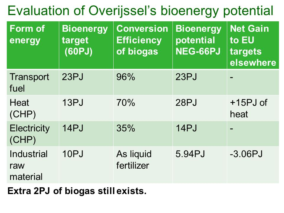 Form of energy Bioenergy target (60PJ) Conversion Efficiency of biogas Bioenergy potential NEG-66PJ Net Gain to EU targets elsewhere Transport fuel 23PJ96%23PJ- Heat (CHP) 13PJ70%28PJ+15PJ of heat Electricity (CHP) 14PJ35%14PJ- Industrial raw material 10PJAs liquid fertilizer 5.94PJ-3.06PJ Evaluation of Overijssel's bioenergy potential Extra 2PJ of biogas still exists.