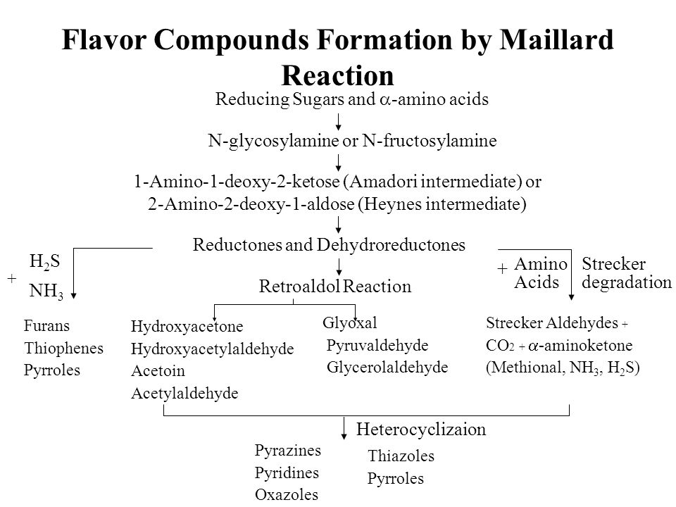 Flavor Compounds Formation by Maillard Reaction Reducing Sugars and  -amino acids N-glycosylamine or N-fructosylamine 1-Amino-1-deoxy-2-ketose (Amado